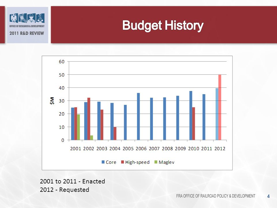 Budget History 2001 to 2011 - Enacted 2012 - Requested