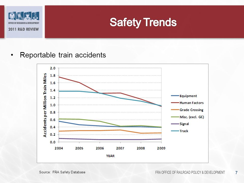 Safety Trends Reportable train accidents Describe chart axis/bars