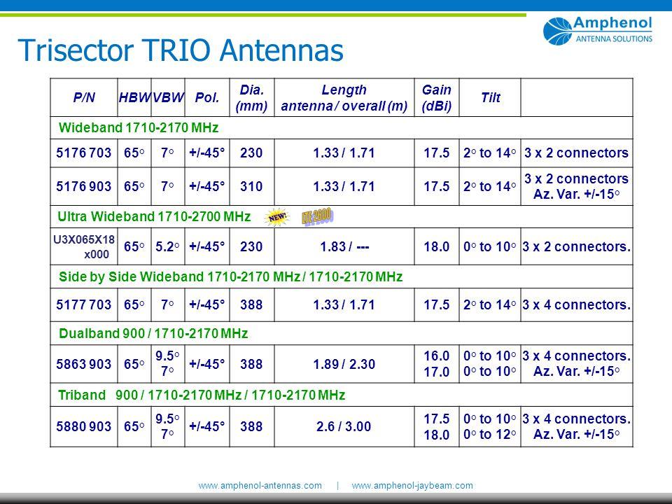 Length antenna / overall (m)