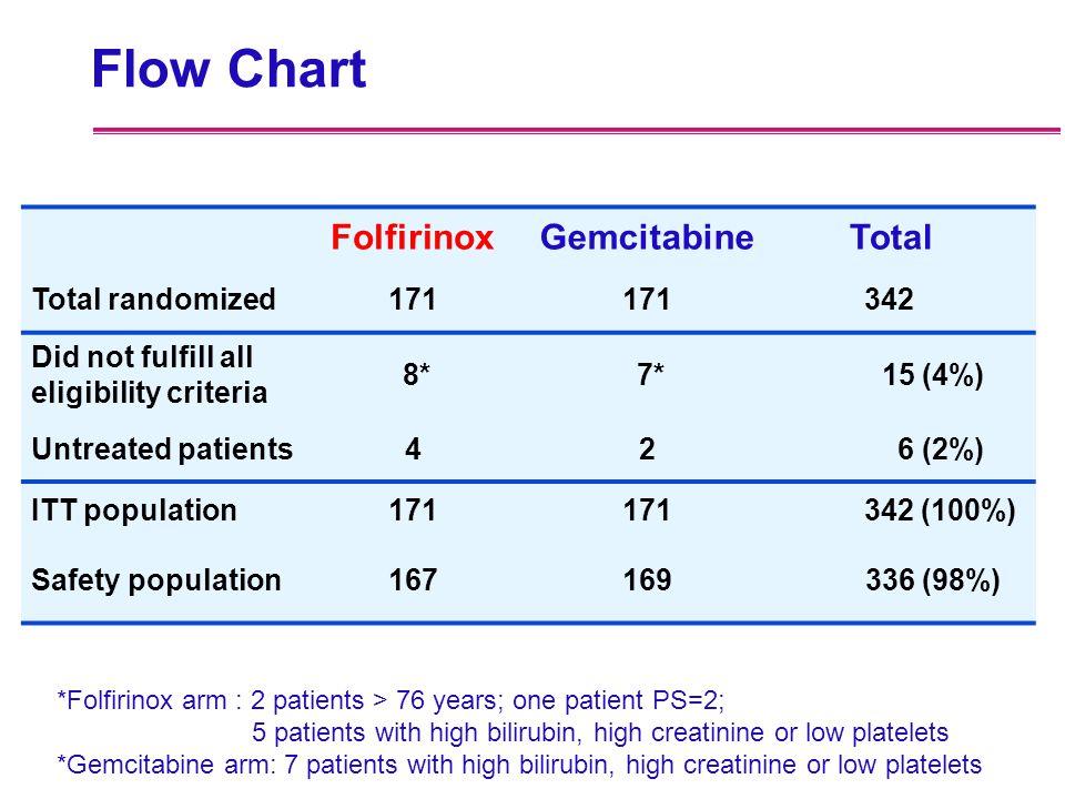 Flow Chart Folfirinox Gemcitabine Total Total randomized 171 342