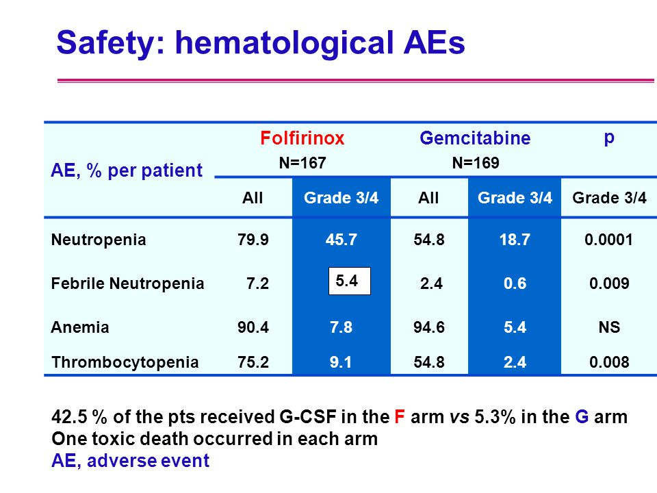Safety: hematological AEs