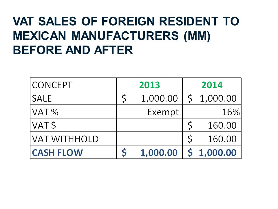 VAT SALES OF FOREIGN RESIDENT TO MEXICAN MANUFACTURERS (MM) BEFORE AND AFTER