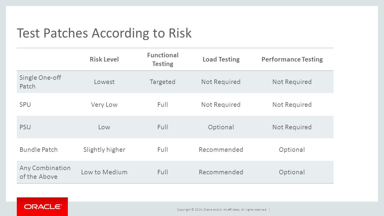 Test Patches According to Risk