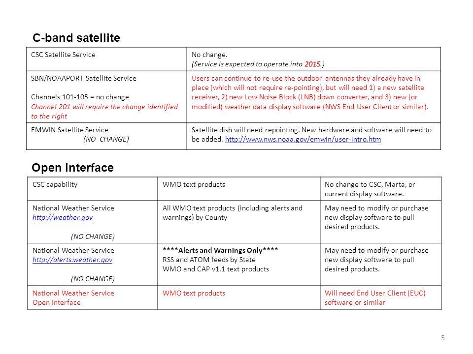 C-band satellite Open Interface CSC Satellite Service