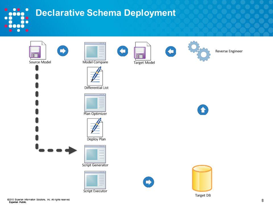 Declarative Schema Deployment