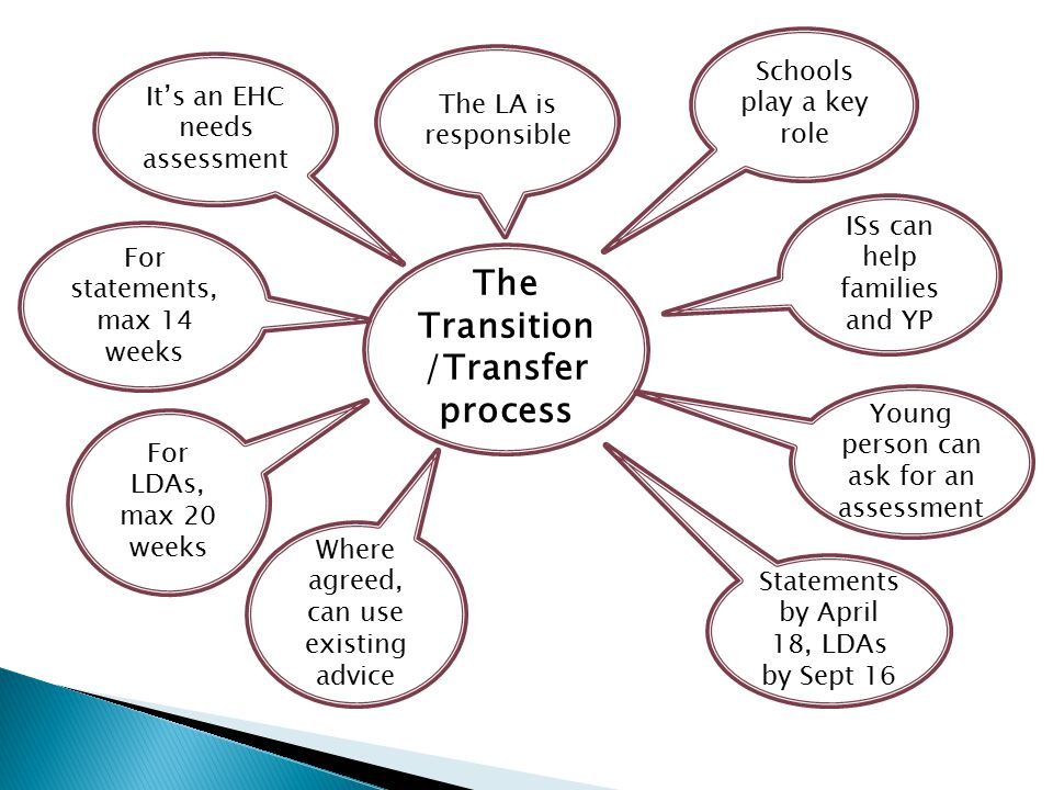 The Transition/Transfer process