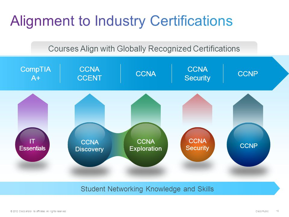 Alignment to Industry Certifications