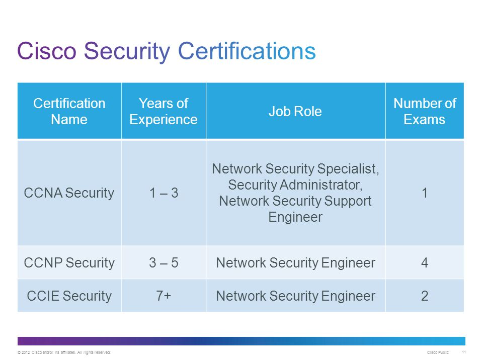 Cisco Security Certifications