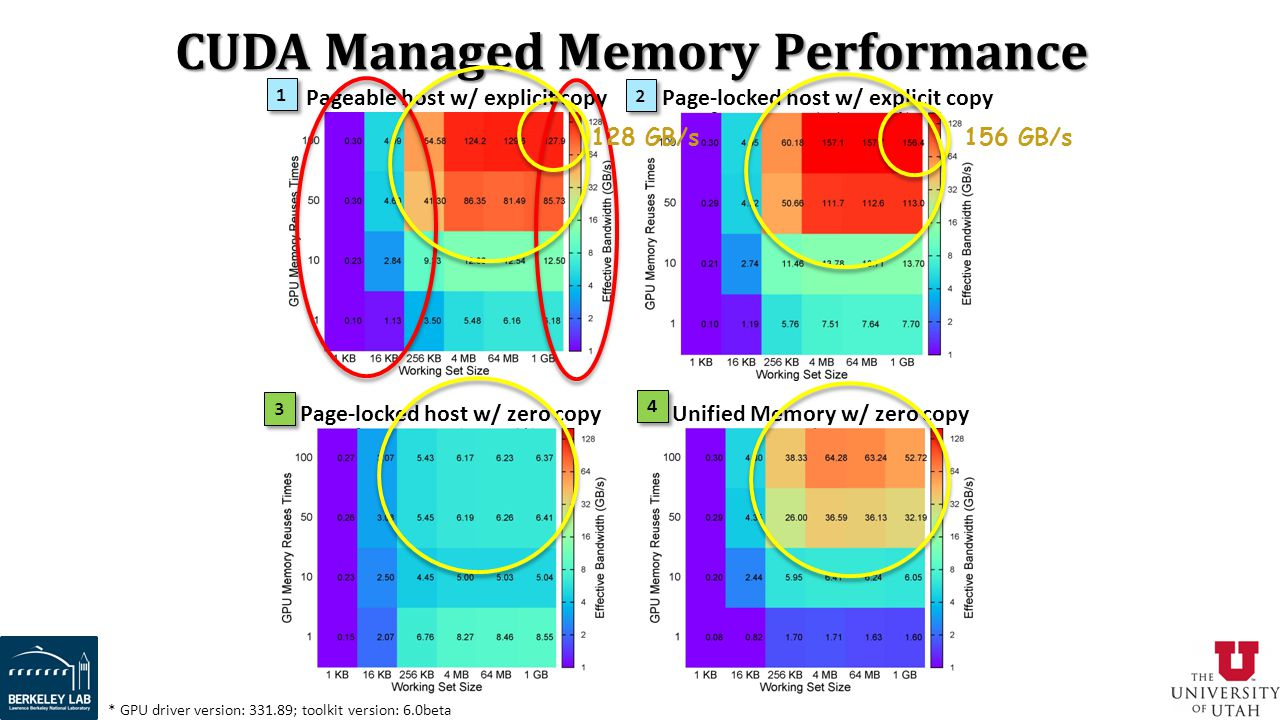 CUDA Managed Memory Performance