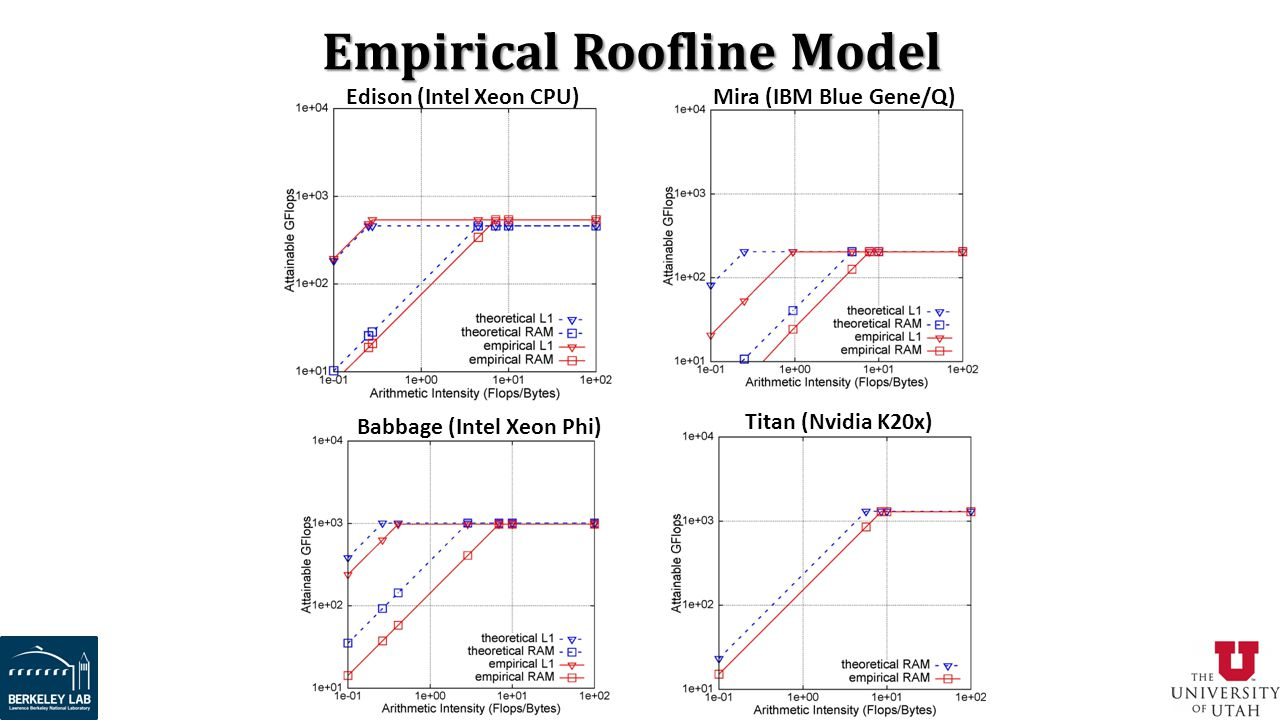 Empirical Roofline Model