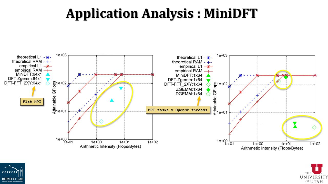 Application Analysis : MiniDFT