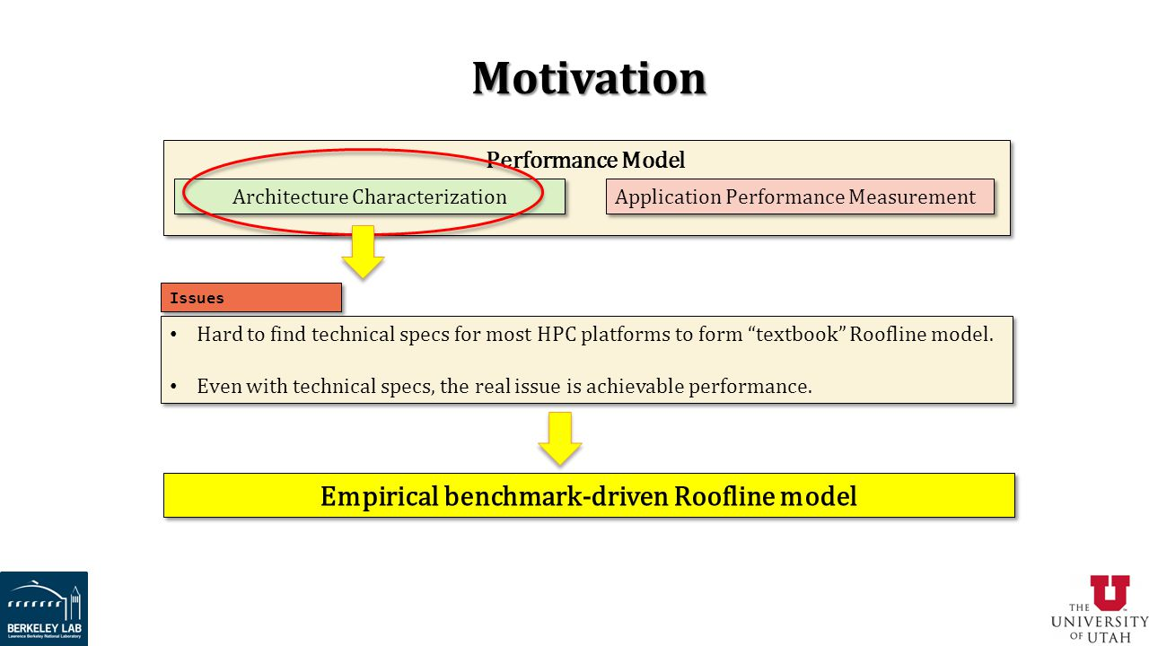 Empirical benchmark-driven Roofline model