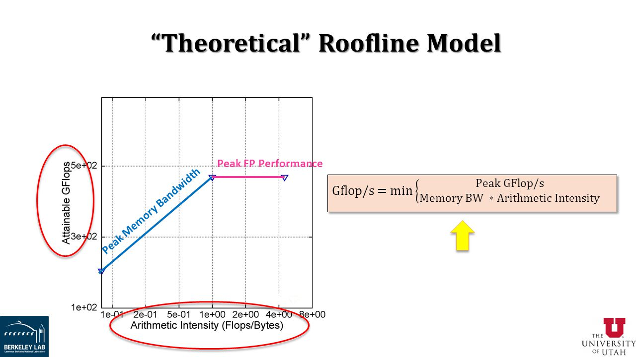 Theoretical Roofline Model