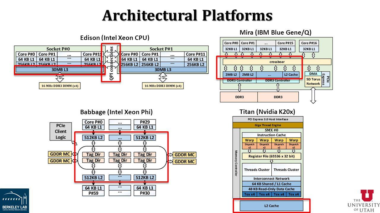 Architectural Platforms