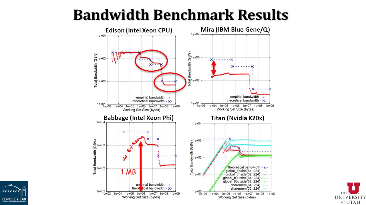 Bandwidth Benchmark Results
