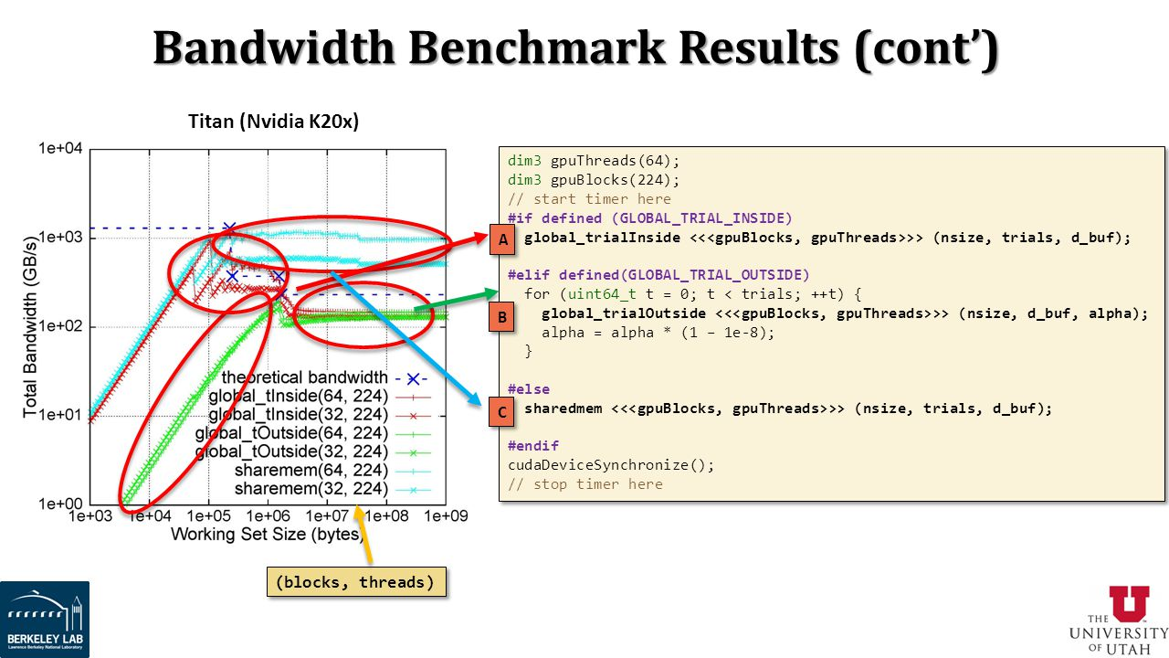 Bandwidth Benchmark Results (cont')