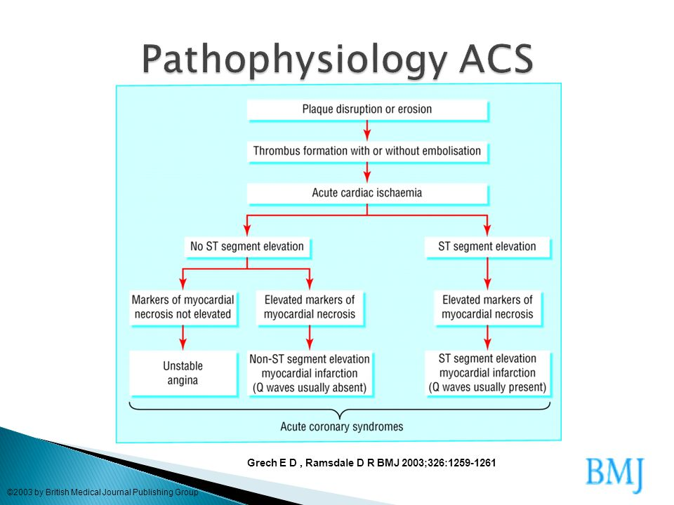 Pathophysiology ACS