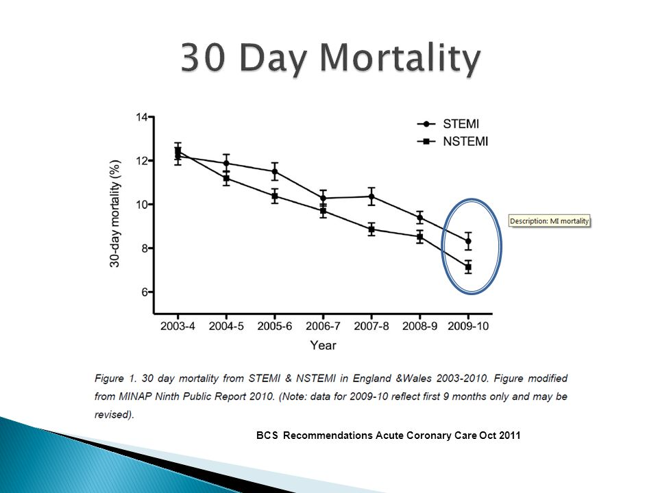 30 Day Mortality Mortality rate of STEMI and NSTEMI simliar at 30 days