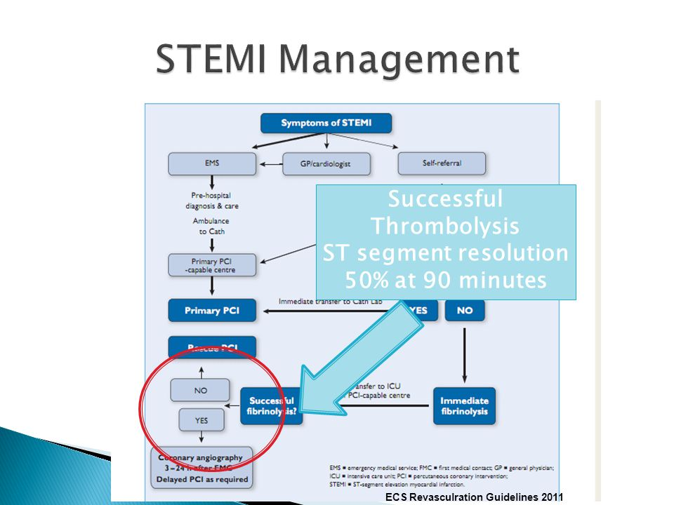 STEMI Management Successful Thrombolysis