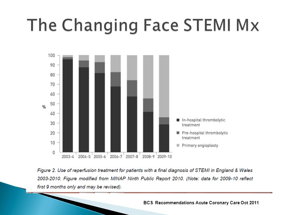 The Changing Face STEMI Mx