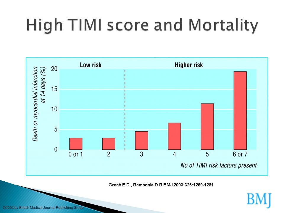 High TIMI score and Mortality
