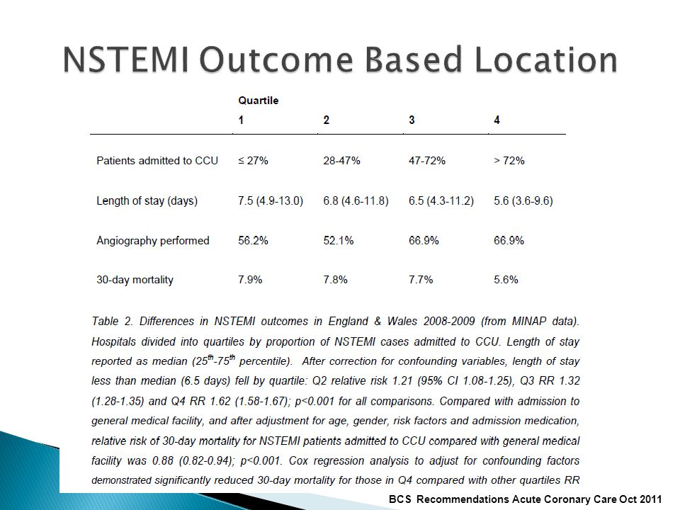 NSTEMI Outcome Based Location