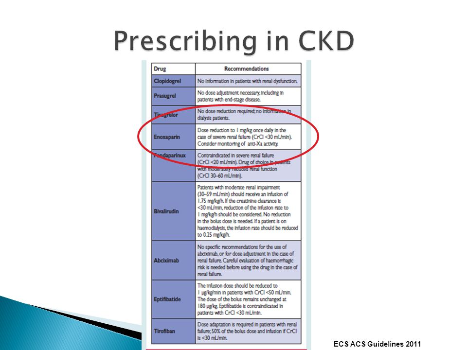 Prescribing in CKD ECS ACS Guidelines 2011