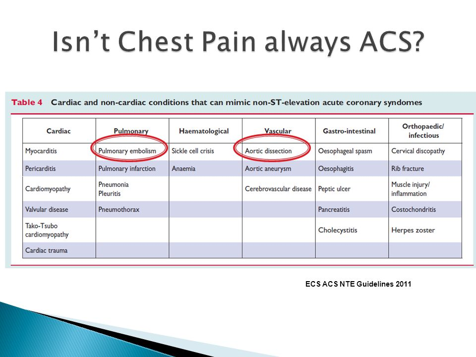 Isn't Chest Pain always ACS