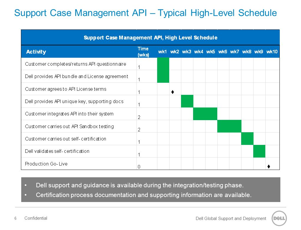 Support Case Management API – Typical High-Level Schedule