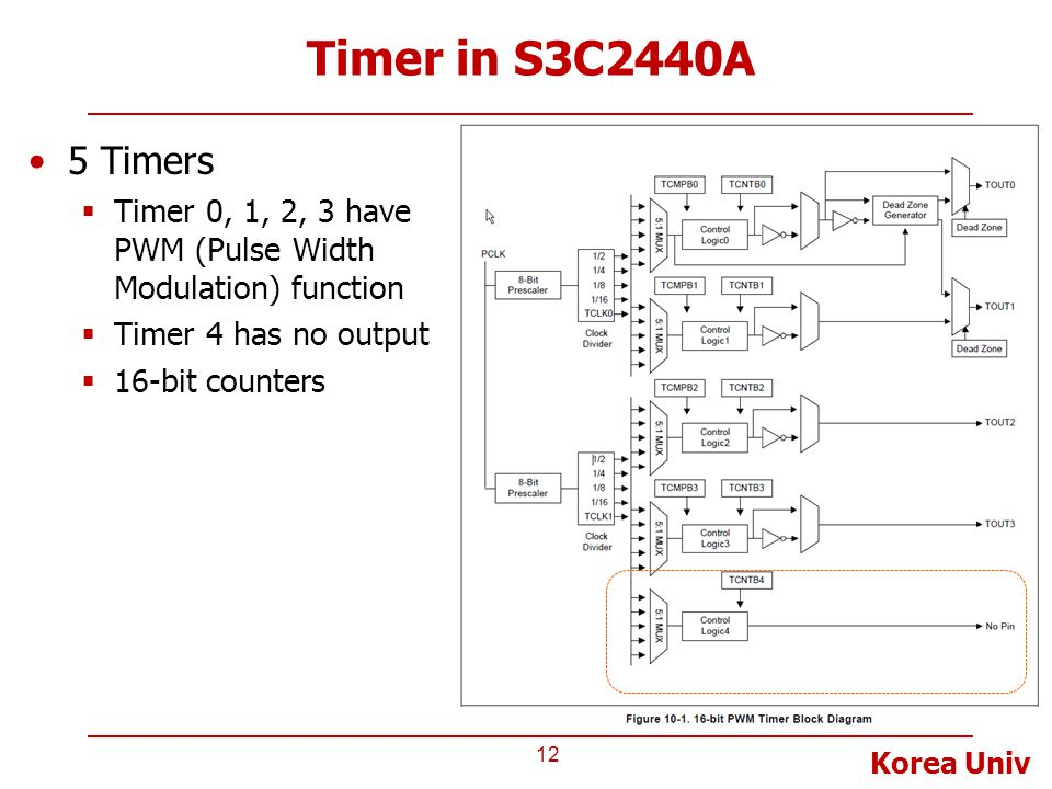 Timer in S3C2440A 5 Timers. Timer 0, 1, 2, 3 have PWM (Pulse Width Modulation) function. Timer 4 has no output.