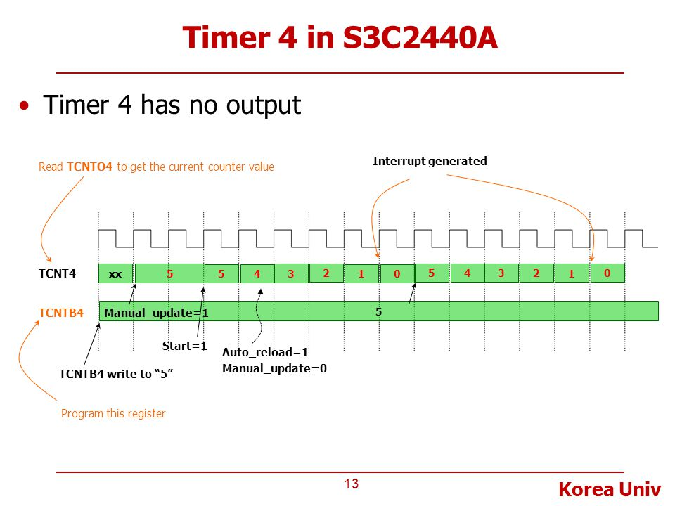 Timer 4 in S3C2440A Timer 4 has no output Interrupt generated