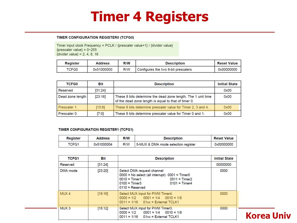 Timer 4 Registers