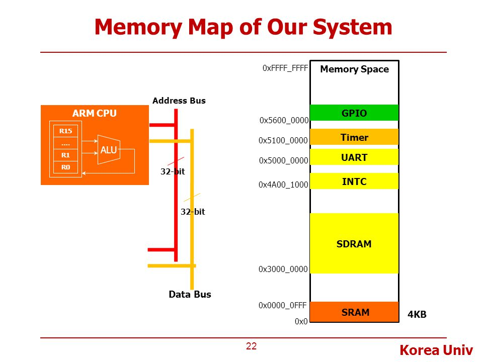 Memory Map of Our System