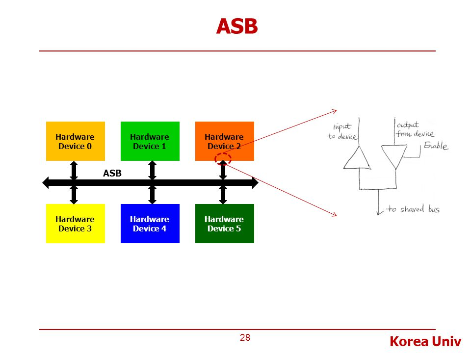 ASB ASB Hardware Device 0 Hardware Device 1 Hardware Device 2