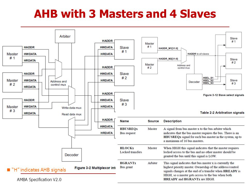 AHB with 3 Masters and 4 Slaves
