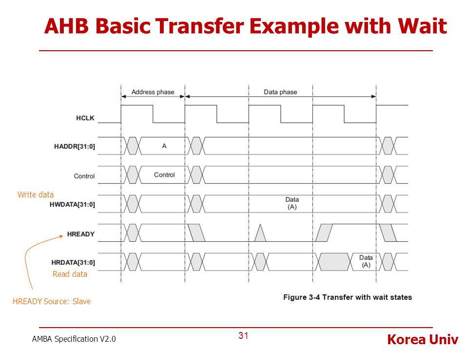 AHB Basic Transfer Example with Wait