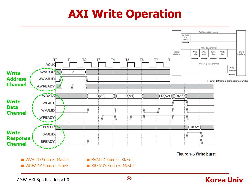 AXI Write Operation Write Address Channel Write Data Channel
