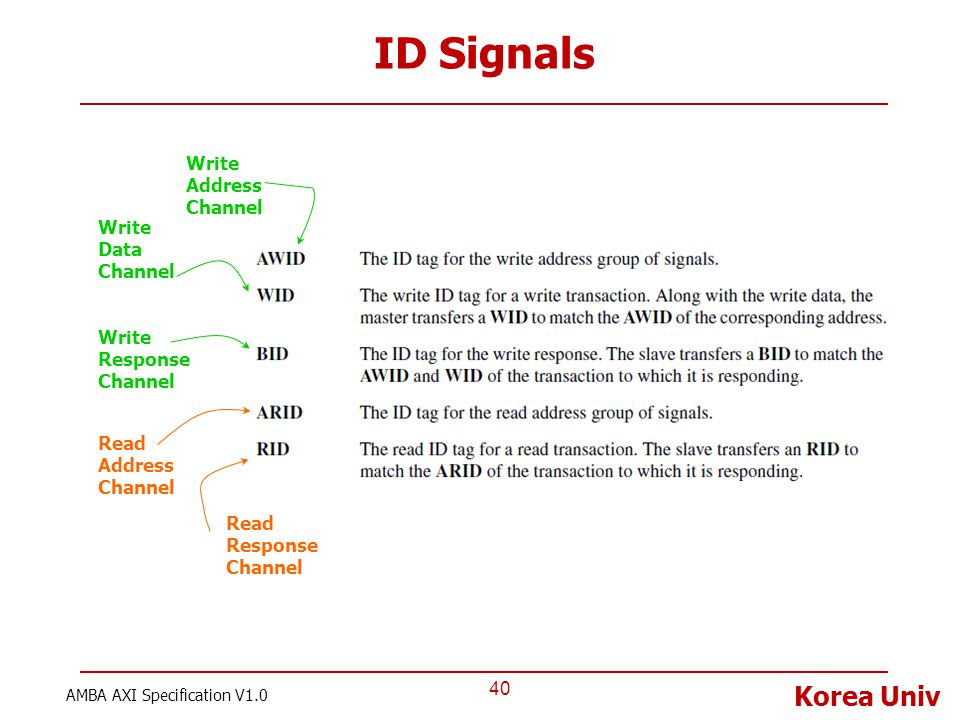 ID Signals Write Address Channel Write Data Channel