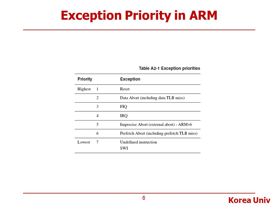 Exception Priority in ARM
