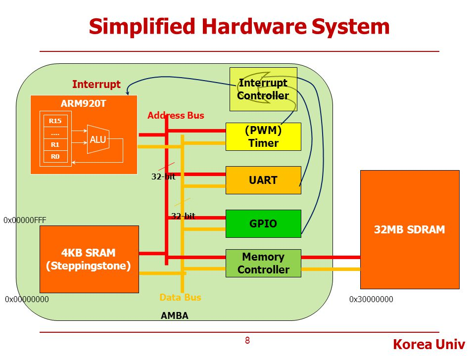 Simplified Hardware System