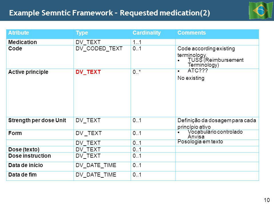 Example Semntic Framework – Requested medication(2)