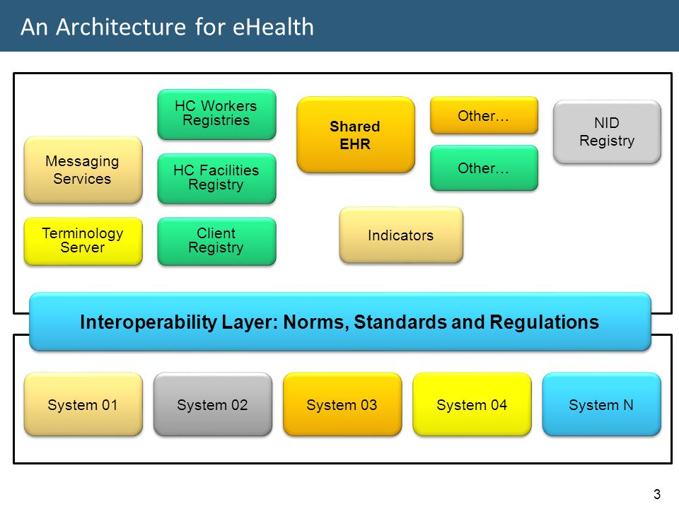 An Architecture for eHealth