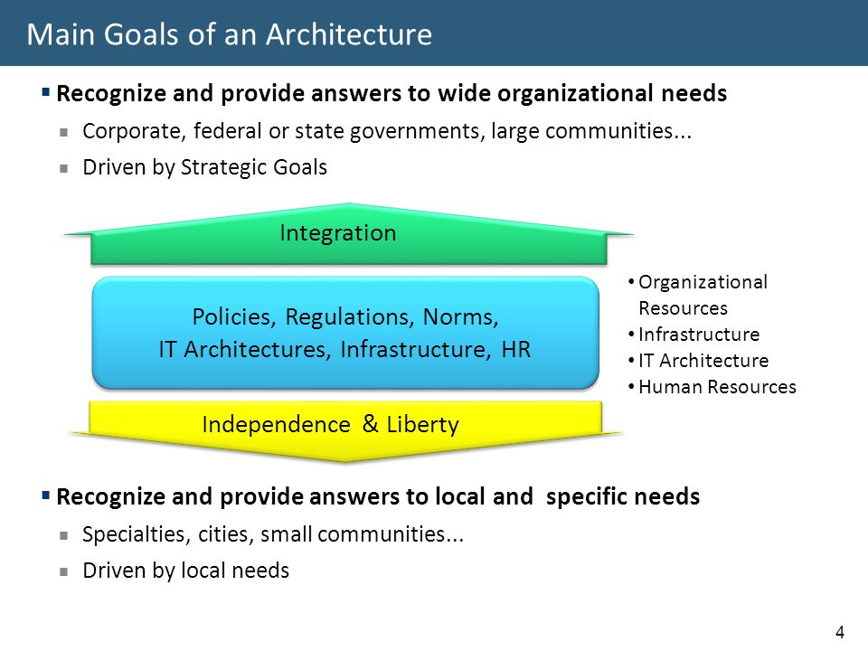 Main Goals of an Architecture