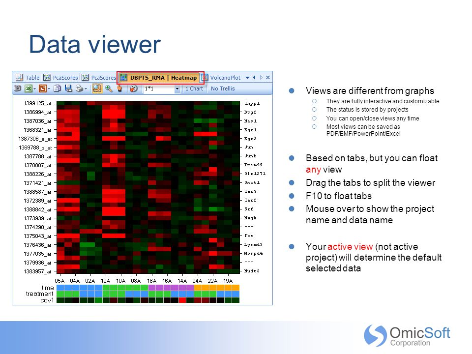 Data viewer Views are different from graphs