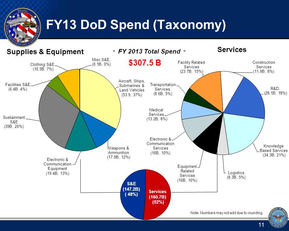 Services Portfolio Groups & Portfolios