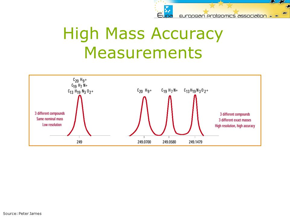High Mass Accuracy Measurements