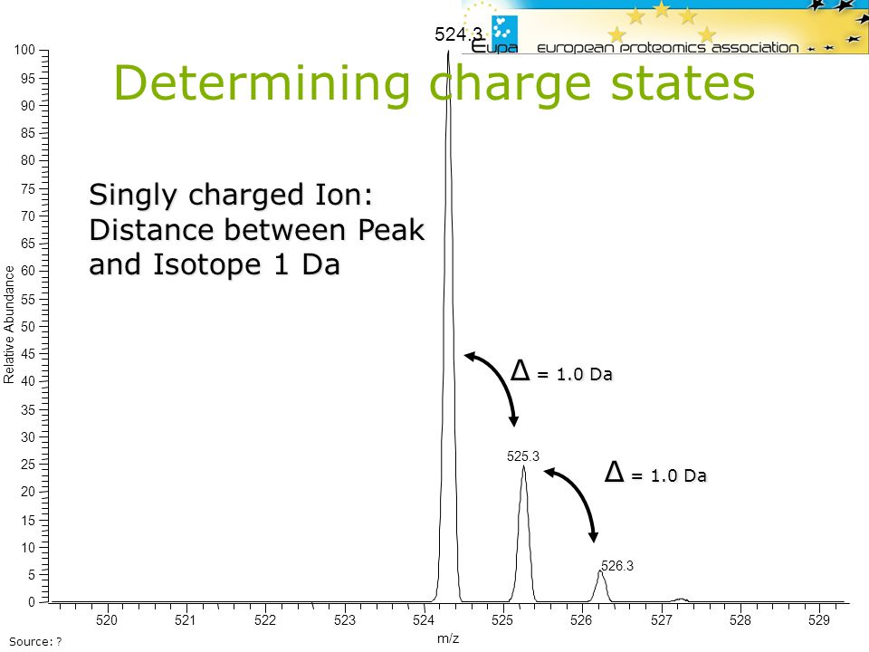 Determining charge states