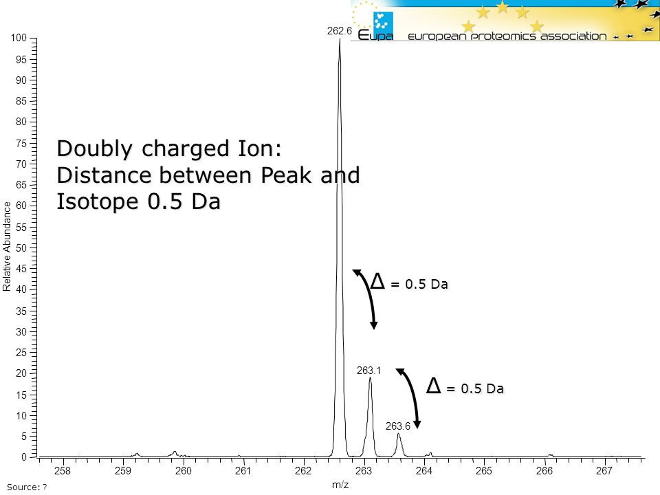 Distance between Peak and Isotope 0.5 Da
