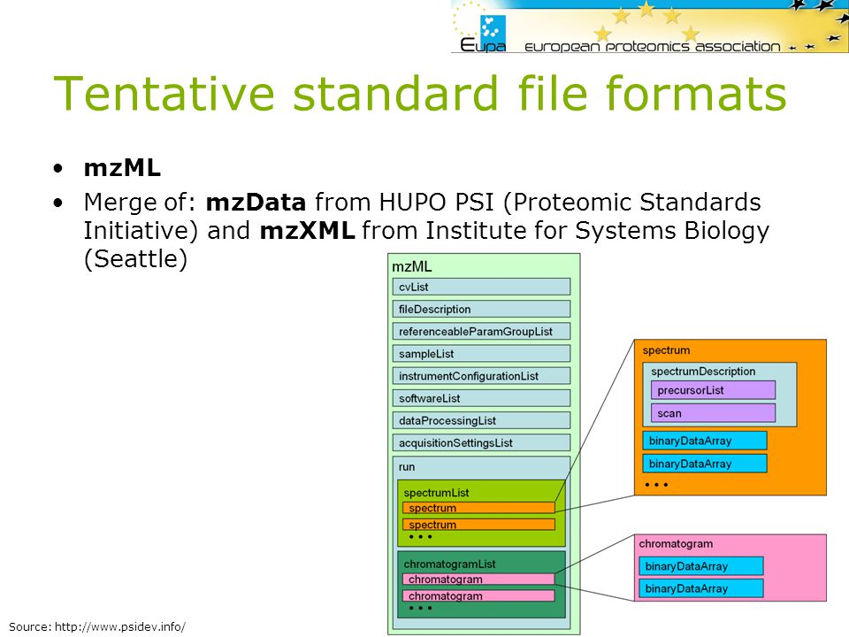 Tentative standard file formats
