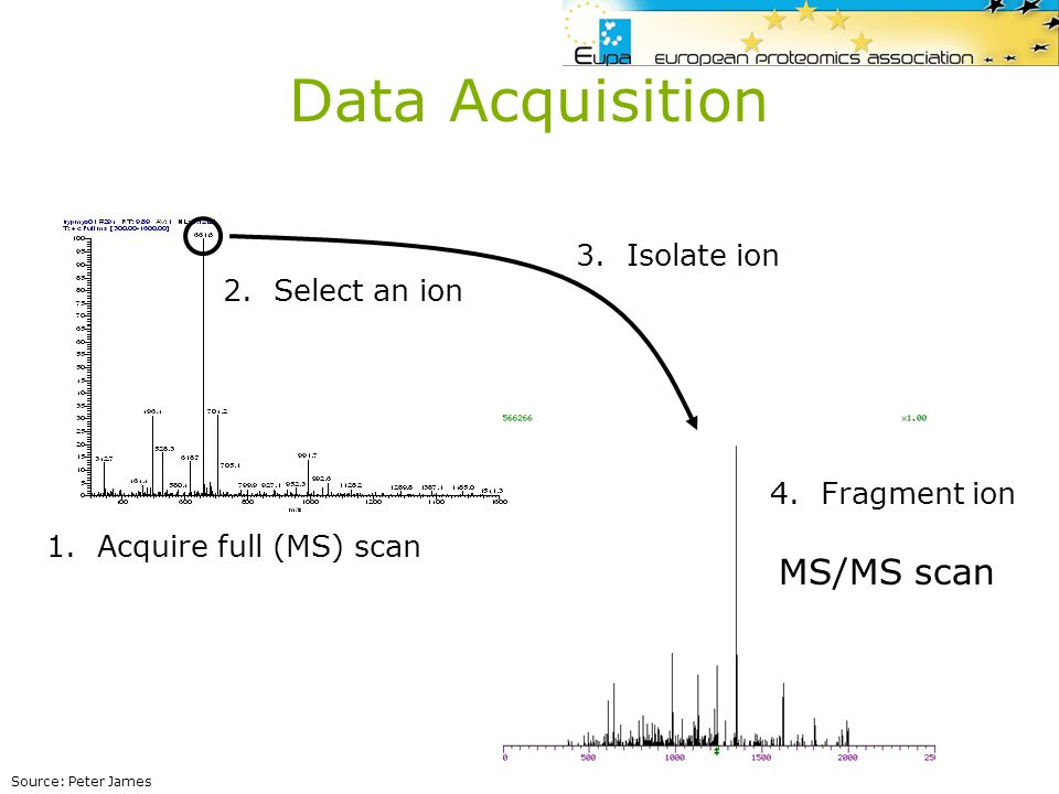 Data Acquisition MS/MS scan 3. Isolate ion 2. Select an ion